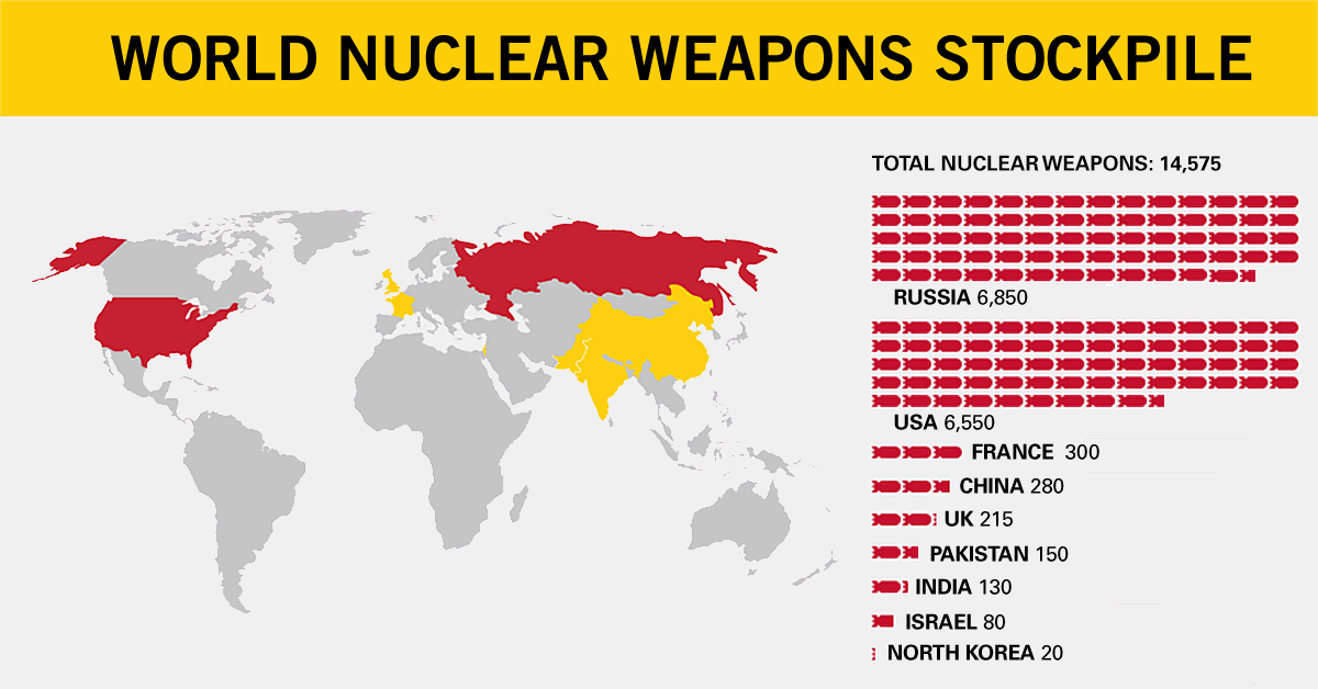 World Nuclear Weapon Stockpile | Ploughshares Fund