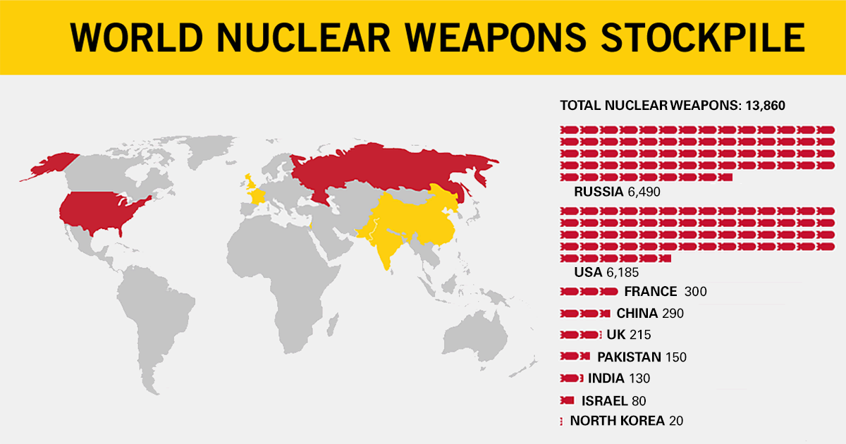 Image result for nuclear weapons stockpile